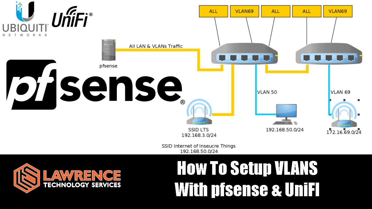 How To Setup VLANS With pfsense & UniFI  Also how to build for