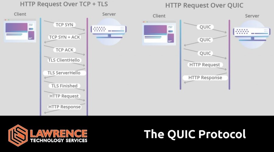 A Quick Overview of the QUIC Protocol