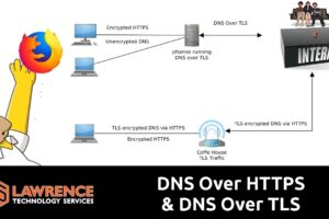 How DNS Over HTTPS & DNS Over TLS Help to Prevent DNS Spoofing