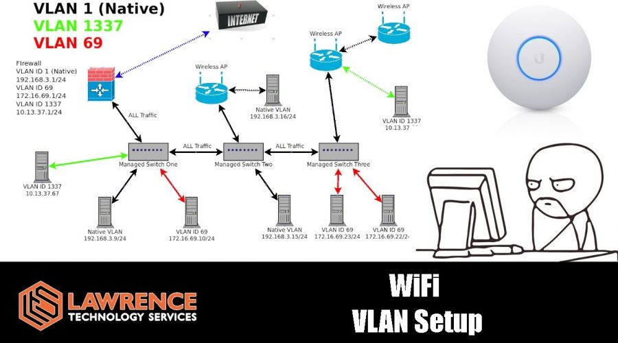 Access Points and Creating WiFi VLANs Explained Using UnFi Wireless