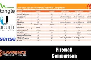 Firewall Feature Comparison 2020: pfsense, Untangle, USG, Dream Machine, UDM Pro, & EdgeRouter chart