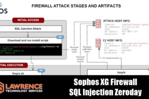 """Asnarök"" Trojan targets Sopho XG firewalls Using SQL injection Vulnerability"